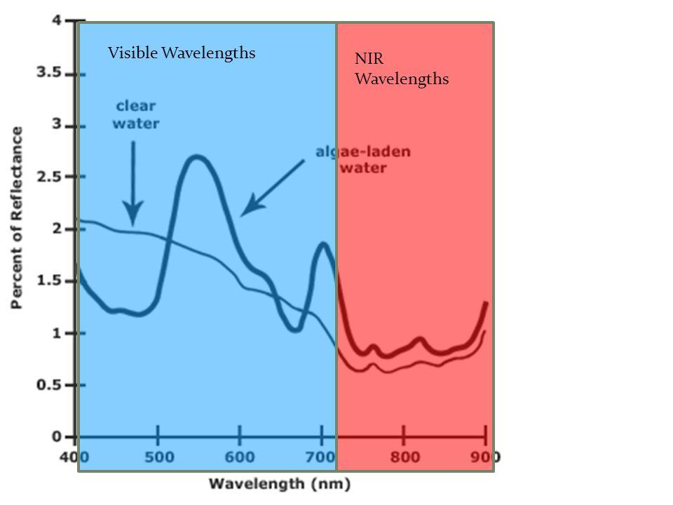Visible Wavelengths NIR Wavelengths