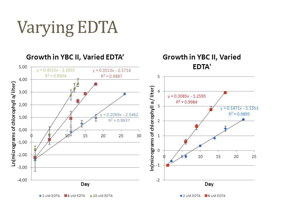 Varying EDTA