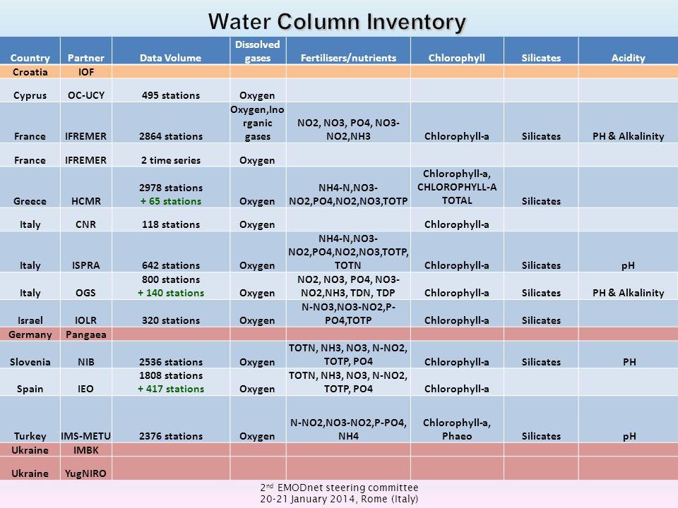 2 nd EMODnet steering committee 20-21 January 2014, Rome (Italy) CountryPartnerData Volume Dissolved gasesFertilisers/nutrientsChlorophyllSilicatesAcidity CroatiaIOF CyprusOC-UCY495 stationsOxygen FranceIFREMER2864 stations Oxygen,Ino rganic gases NO2, NO3, PO4, NO3- NO2,NH3Chlorophyll-aSilicatesPH & Alkalinity FranceIFREMER2 time seriesOxygen GreeceHCMR 2978 stations + 65 stationsOxygen NH4-N,NO3- NO2,PO4,NO2,NO3,TOTP Chlorophyll-a, CHLOROPHYLL-A TOTALSilicates ItalyCNR118 stationsOxygen Chlorophyll-a ItalyISPRA642 stationsOxygen NH4-N,NO3- NO2,PO4,NO2,NO3,TOTP, TOTNChlorophyll-aSilicatespH ItalyOGS 800 stations + 140 stationsOxygen NO2, NO3, PO4, NO3- NO2,NH3, TDN, TDPChlorophyll-aSilicatesPH & Alkalinity IsraelIOLR320 stationsOxygen N-NO3,NO3-NO2,P- PO4,TOTPChlorophyll-aSilicates GermanyPangaea SloveniaNIB2536 stationsOxygen TOTN, NH3, NO3, N-NO2, TOTP, PO4Chlorophyll-aSilicates PH SpainIEO 1808 stations + 417 stationsOxygen TOTN, NH3, NO3, N-NO2, TOTP, PO4Chlorophyll-a TurkeyIMS-METU2376 stationsOxygen N-NO2,NO3-NO2,P-PO4, NH4 Chlorophyll-a, PhaeoSilicates pH UkraineIMBK UkraineYugNIRO
