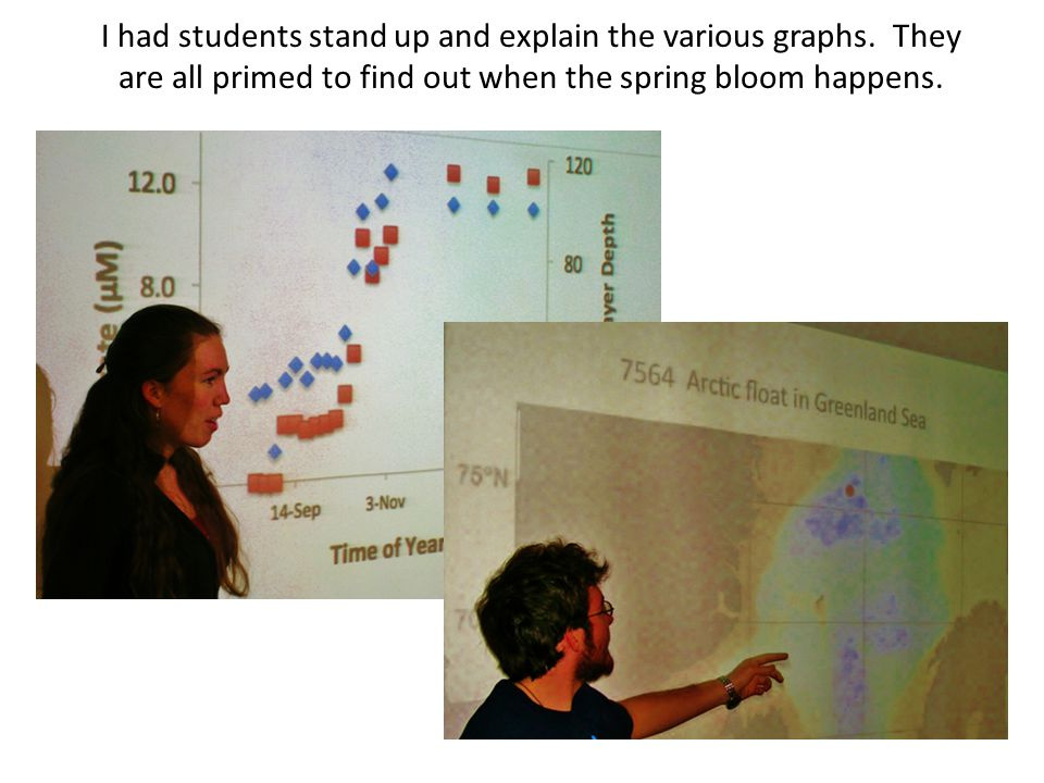 I had students stand up and explain the various graphs.