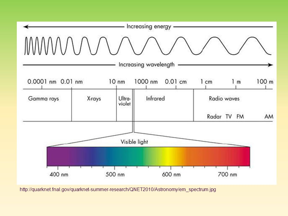 http://quarknet.fnal.gov/quarknet-summer-research/QNET2010/Astronomy/em_spectrum.jpg