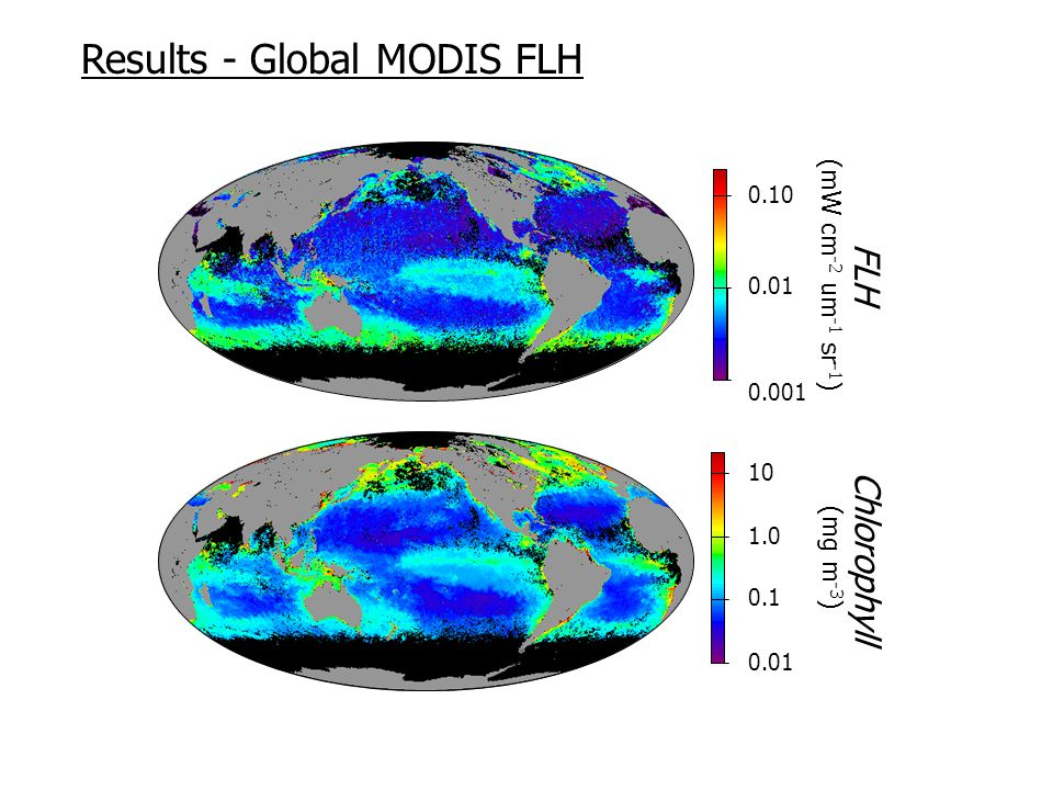 0.01 0.1 10 1.0 Chlorophyll (mg m -3 ) 0.001 0.01 0.10 FLH (mW cm -2 um -1 sr -1 ) Results - Global MODIS FLH