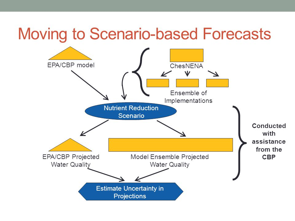 Moving to Scenario-based Forecasts EPA/CBP model ChesNENA Ensemble of Implementations EPA/CBP Projected Water Quality Model Ensemble Projected Water Q