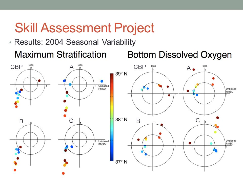 Skill Assessment Project Results: 2004 Seasonal Variability CBP A A B C B C