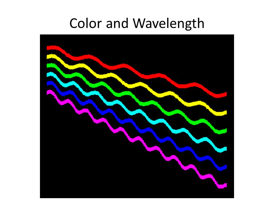 Color and Wavelength