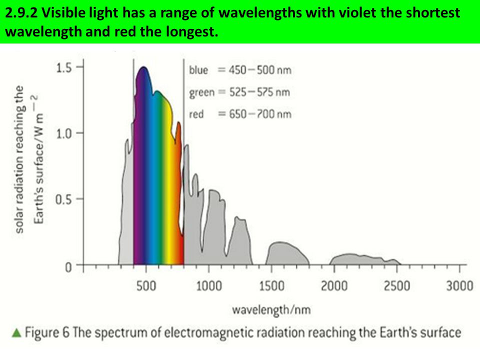 2.9.2 Visible light has a range of wavelengths with violet the shortest wavelength and red the longest.