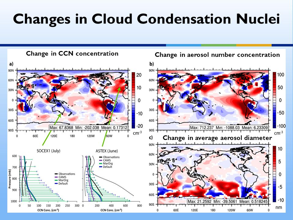 Changes in Cloud Condensation Nuclei Change in CCN concentration Change in aerosol number concentration Change in average aerosol diameter