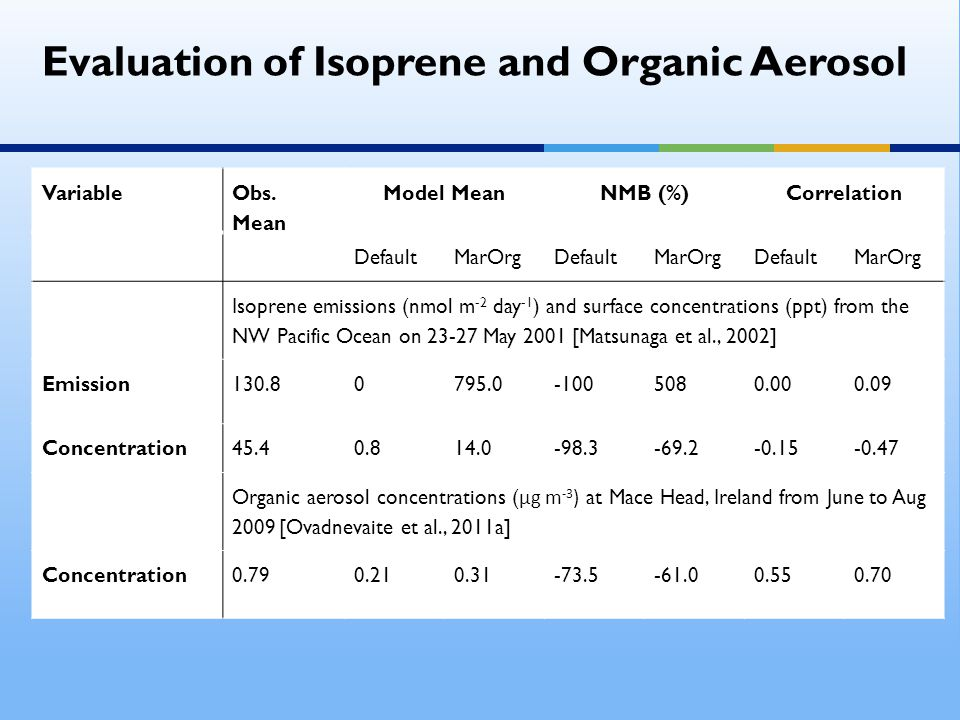 Evaluation of Isoprene and Organic Aerosol Variable Obs.