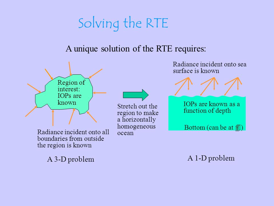 The Radiative Transfer Equation (RTE) Given the IOPs a(z,  ), b(z,  ), and  (z, , , ,  ); the internal sources S(z, , ,  ); and boundary conditions at the air-water surface and the bottom, HydroLight solves for the radiance distribution L(z, , ,  ).