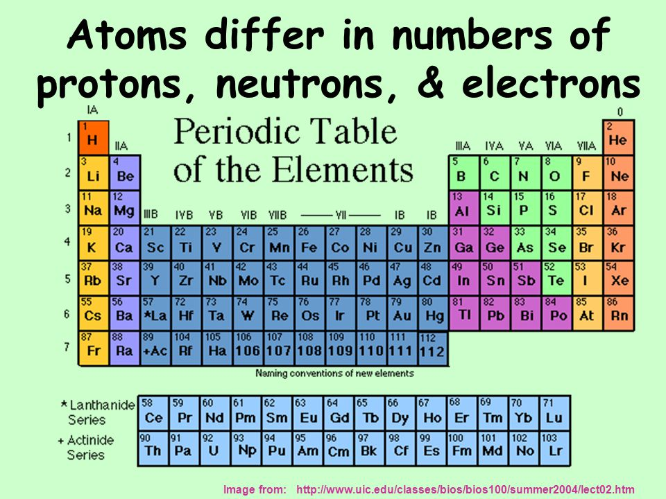 Atoms that have gained or lost electrons have an electric charge and are called __________ They are written with a + or – next to their symbol IONS Na + Cl -