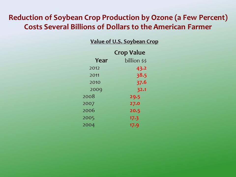 Crop Value Year billion $$ 201243.2 201138.5 2010 37.6 2009 32.1 200829.5 200727.0 200620.5 200517.3 200417.9 Value of U.S.