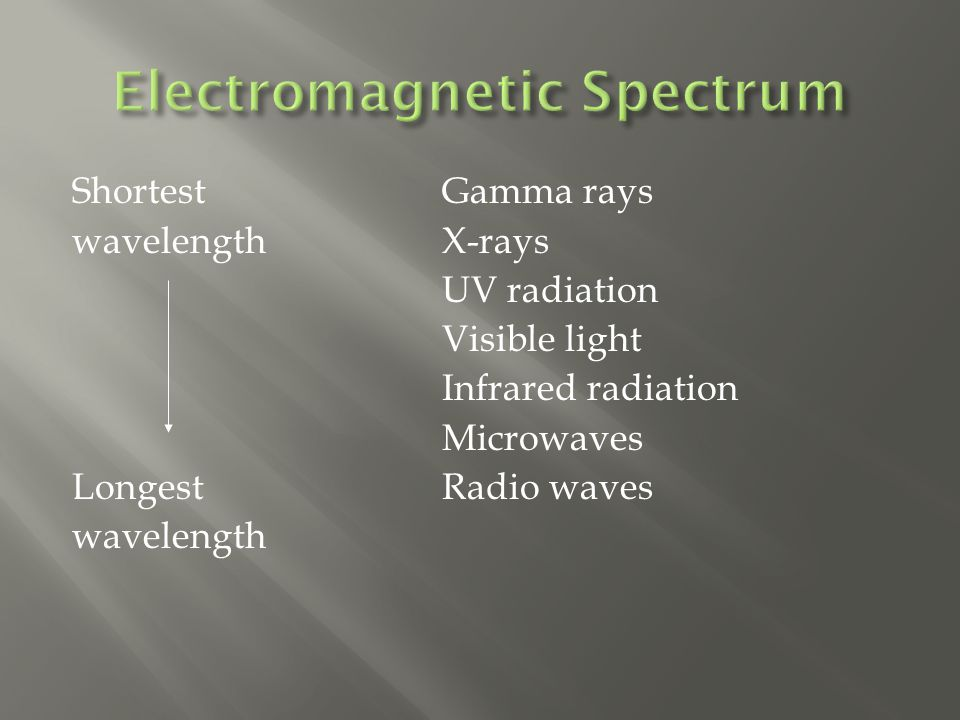 Shortest Gamma rays wavelength X-rays UV radiation Visible light Infrared radiation Microwaves LongestRadio waves wavelength