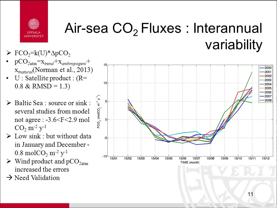 Air-sea CO 2 Fluxes : Interannual variability 11  FCO 2 =k(U)*ΔpCO 2 pCO 2atm =x trend +x anthropogeni + x tnatural (Norman et al., 2013) U : Satellite product : (R= 0.8 & RMSD = 1.3)  Baltic Sea : source or sink : several studies from model not agree : -3.6<F<2.9 mol CO 2 m -2 y -1  Low sink : but without data in January and December - 0.8 molCO 2 m -2 y -1  Wind product and pCO 2atm increased the errors  Need Validation