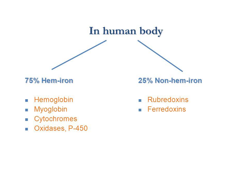 In human body 75% Hem-iron Hemoglobin Myoglobin Cytochromes Oxidases, P-450 25% Non-hem-iron Rubredoxins Ferredoxins