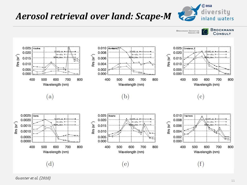 11 Guanter et al. (2010) Aerosol retrieval over land: Scape-M