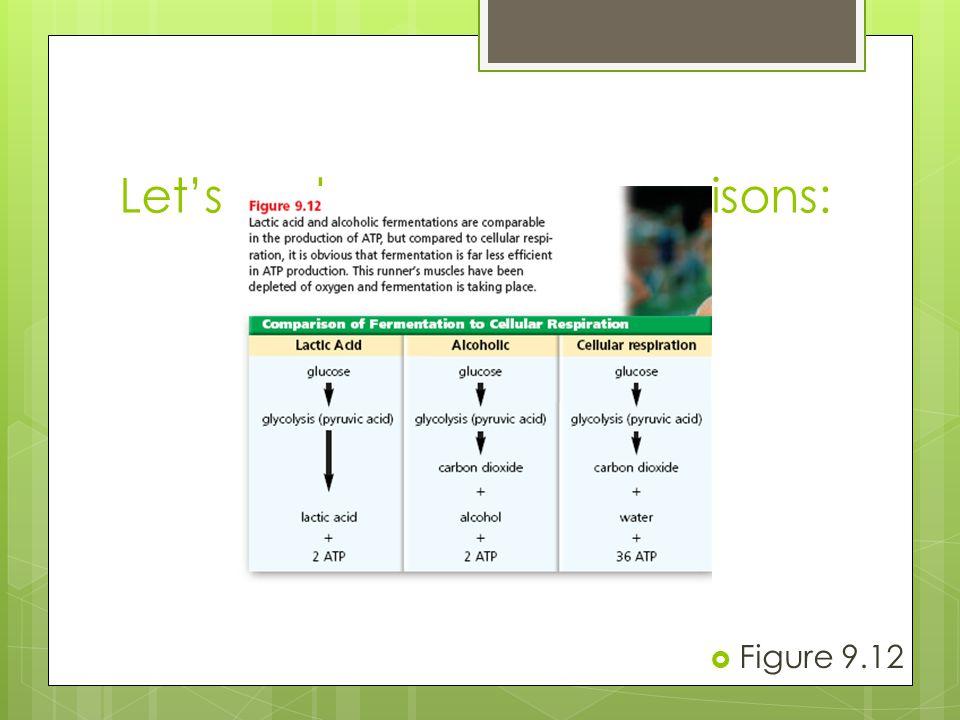 Let's make some comparisons:  Figure 9.12