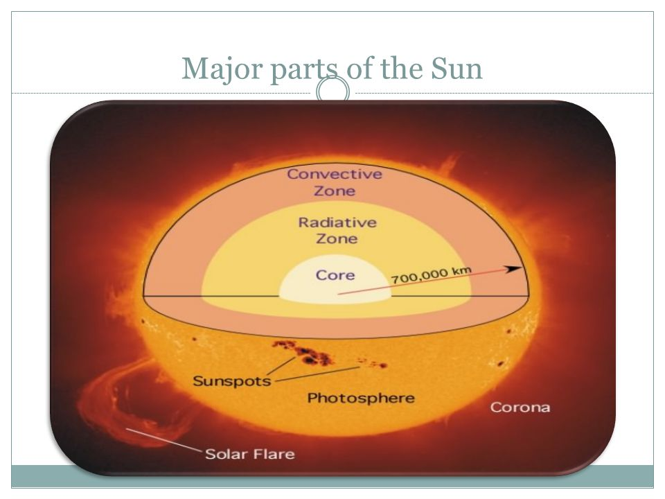 Basic Principles Every location on Earth receives sunlight at least part of the year.