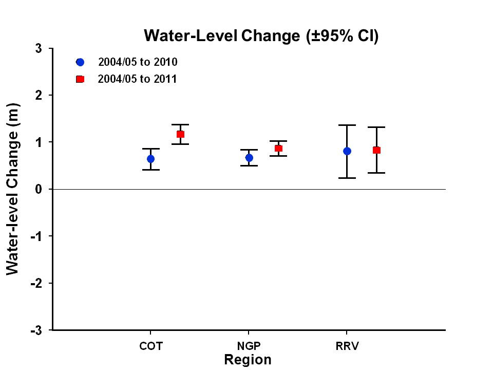 Water-Level Change (±95% CI) Region