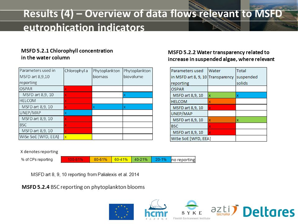 Results (4) – Overview of data flows relevant to MSFD eutrophication indicators MSFD art 8, 9, 10 reporting from Palialexis et al.