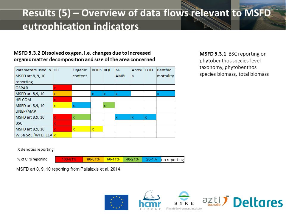 Results (5) – Overview of data flows relevant to MSFD eutrophication indicators MSFD art 8, 9, 10 reporting from Palialexis et al.