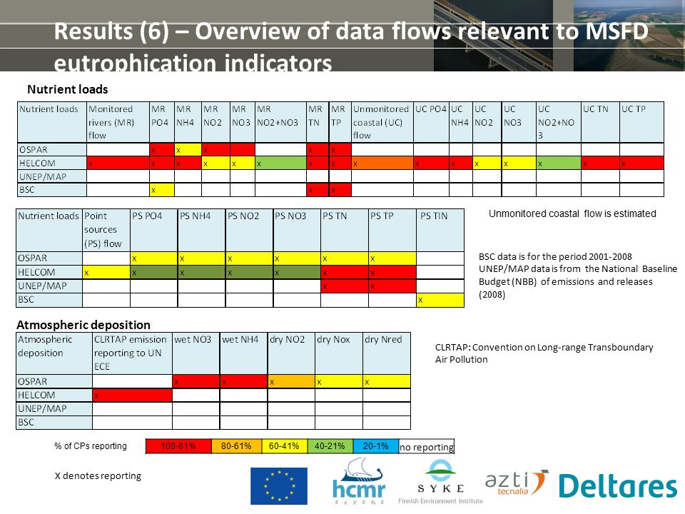 Results (6) – Overview of data flows relevant to MSFD eutrophication indicators Nutrient loads Atmospheric deposition X denotes reporting CLRTAP: Convention on Long-range Transboundary Air Pollution Unmonitored coastal flow is estimated % of CPs reporting100-81%80-61%60-41%40-21%20-1% no reporting BSC data is for the period 2001-2008 UNEP/MAP data is from the National Baseline Budget (NBB) of emissions and releases (2008)