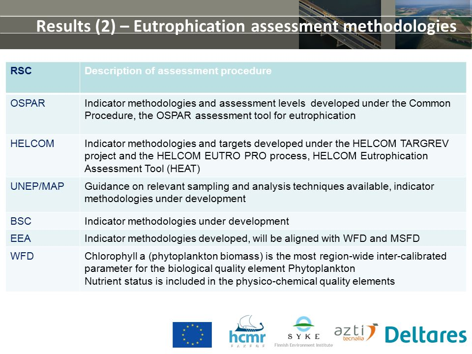 Results (2) – Eutrophication assessment methodologies RSCDescription of assessment procedure OSPARIndicator methodologies and assessment levels developed under the Common Procedure, the OSPAR assessment tool for eutrophication HELCOMIndicator methodologies and targets developed under the HELCOM TARGREV project and the HELCOM EUTRO PRO process, HELCOM Eutrophication Assessment Tool (HEAT) UNEP/MAPGuidance on relevant sampling and analysis techniques available, indicator methodologies under development BSCIndicator methodologies under development EEAIndicator methodologies developed, will be aligned with WFD and MSFD WFDChlorophyll a (phytoplankton biomass) is the most region-wide inter-calibrated parameter for the biological quality element Phytoplankton Nutrient status is included in the physico-chemical quality elements