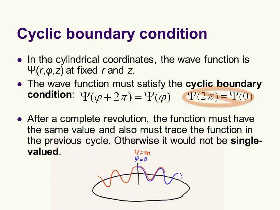 Cyclic boundary condition In the cylindrical coordinates, the wave function is Ψ(r,φ,z) at fixed r and z.