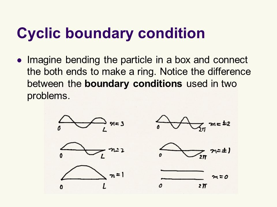 Cyclic boundary condition Imagine bending the particle in a box and connect the both ends to make a ring.