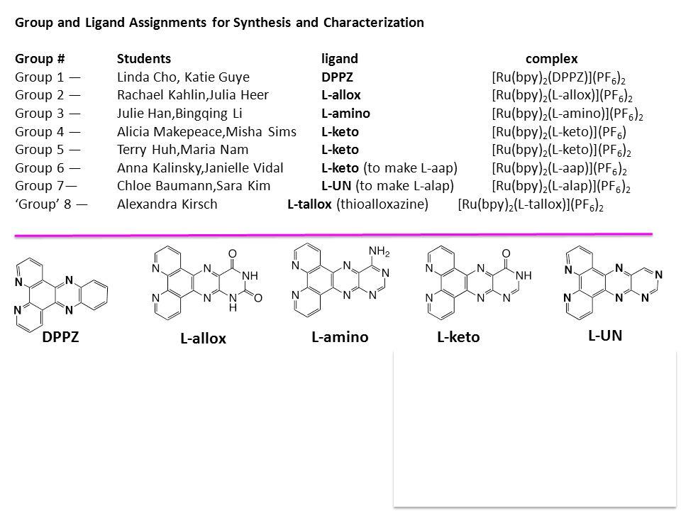 Group and Ligand Assignments for Synthesis and Characterization Group #Studentsligandcomplex Group 1 — Linda Cho, Katie GuyeDPPZ[Ru(bpy) 2 (DPPZ)](PF 6 ) 2 Group 2 — Rachael Kahlin,Julia HeerL-allox[Ru(bpy) 2 (L-allox)](PF 6 ) 2 Group 3 — Julie Han,Bingqing LiL-amino[Ru(bpy) 2 (L-amino)](PF 6 ) 2 Group 4 — Alicia Makepeace,Misha SimsL-keto[Ru(bpy) 2 (L-keto)](PF 6 ) Group 5 — Terry Huh,Maria NamL-keto[Ru(bpy) 2 (L-keto)](PF 6 ) 2 Group 6 — Anna Kalinsky,Janielle VidalL-keto (to make L-aap)[Ru(bpy) 2 (L-aap)](PF 6 ) 2 Group 7— Chloe Baumann,Sara KimL-UN (to make L-alap)[Ru(bpy) 2 (L-alap)](PF 6 ) 2 'Group' 8 — Alexandra KirschL-tallox (thioalloxazine) [Ru(bpy) 2 (L-tallox)](PF 6 ) 2 DPPZ L-allox L-aminoL-keto L-aap L-alap L-UN w/ Ru