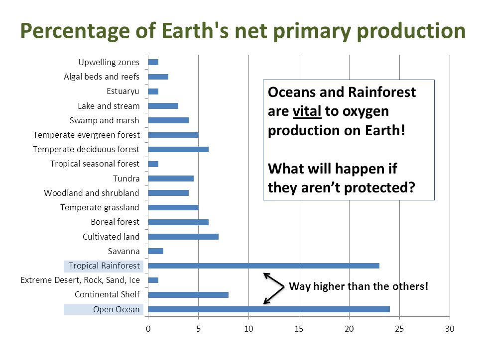 Percentage of Earth s net primary production Way higher than the others.
