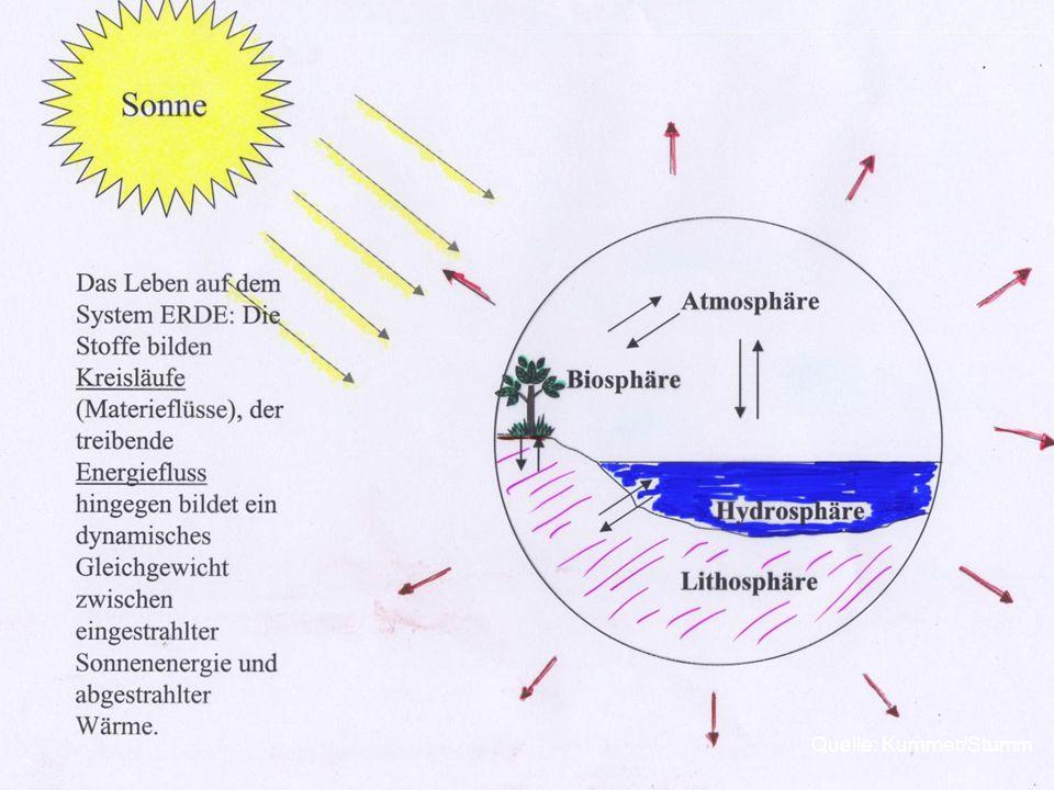  Ein wichtiges Konzept der Umweltchemie ist es, globale und regionale Materieflüsse und Stoffkreisläufe in den Vordergrund zu stellen  Insbesondere die biogeochemischen Stoffkreisläufe der Elemente  gut erforscht sind der globale Kohlenstoffkreislauf, Stickstoffkreislauf, Schwefelkreislauf u.a.