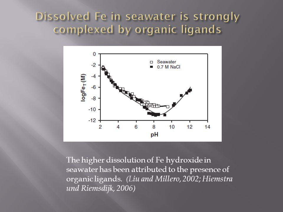 The higher dissolution of Fe hydroxide in seawater has been attributed to the presence of organic ligands. (Liu and Millero, 2002; Hiemstra und Riemsd