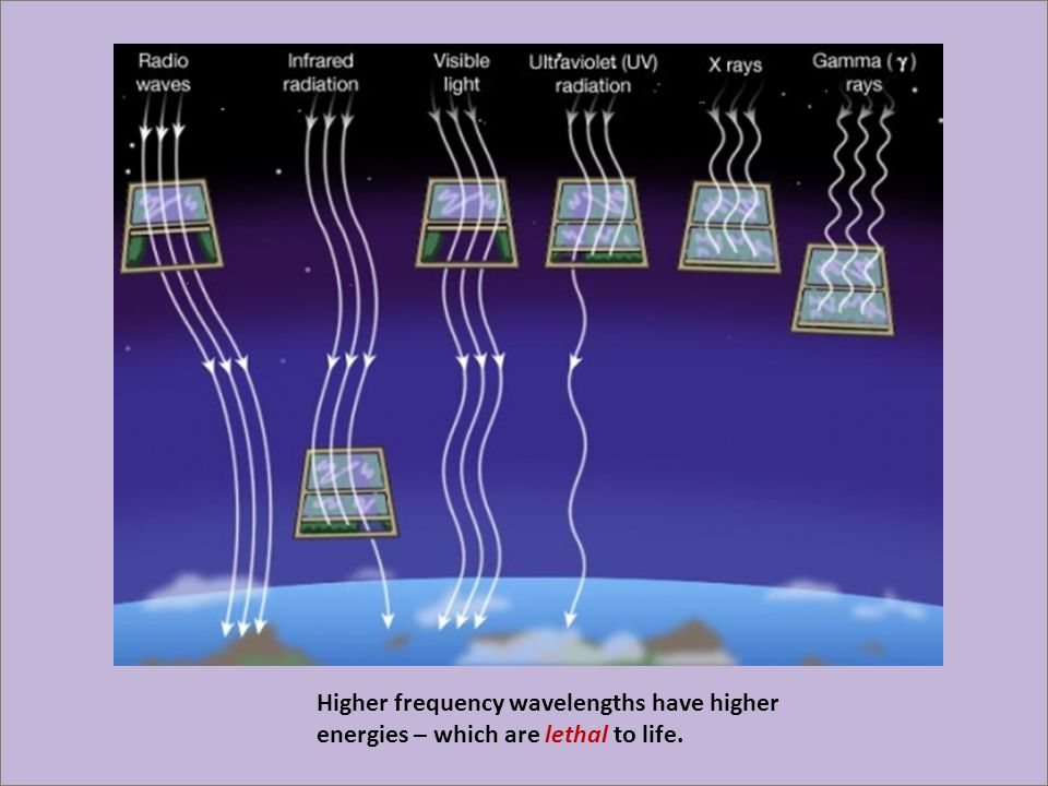 Higher frequency wavelengths have higher energies – which are lethal to life.