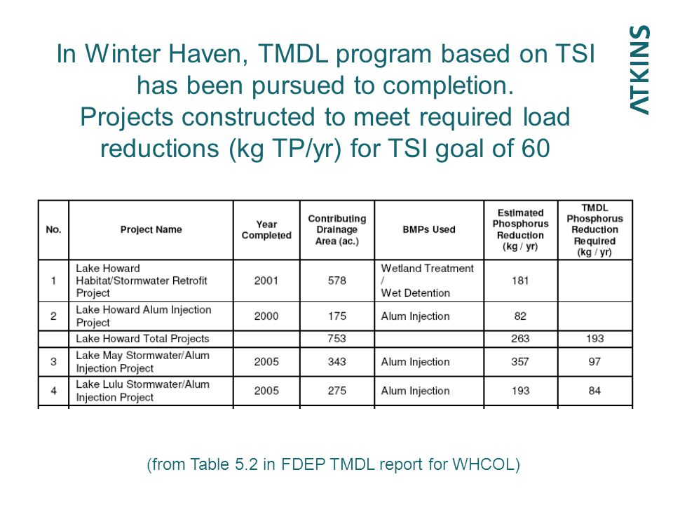 In Winter Haven, TMDL program based on TSI has been pursued to completion. Projects constructed to meet required load reductions (kg TP/yr) for TSI go