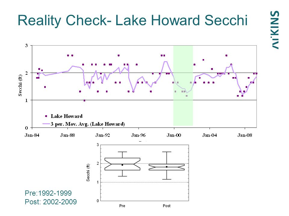 Reality Check- Lake Howard Secchi p=0.43 Pre:1992-1999 Post: 2002-2009
