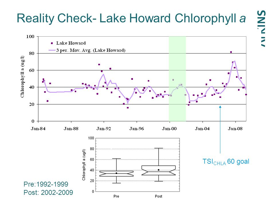 Reality Check- Lake Howard Chlorophyll a p=0.13 TSI CHLA 60 goal Pre:1992-1999 Post: 2002-2009