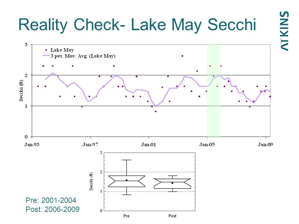 Reality Check- Lake May Secchi p=0.60 Pre: 2001-2004 Post: 2006-2009