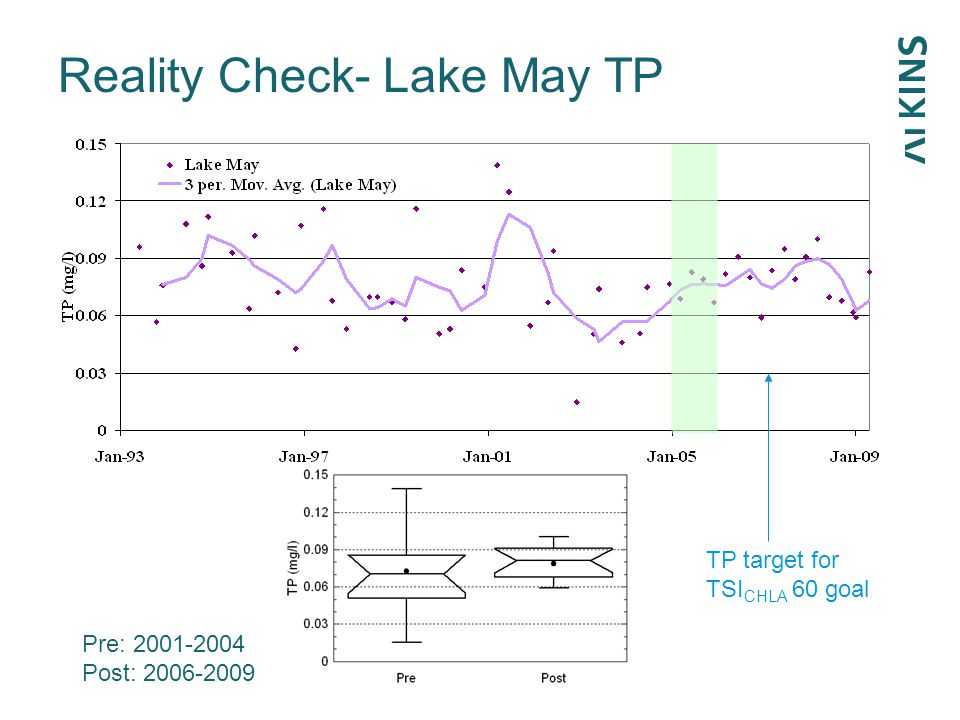 Reality Check- Lake May TP p=0.19 TP target for TSI CHLA 60 goal Pre: 2001-2004 Post: 2006-2009