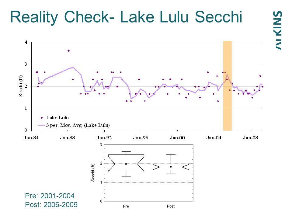 Reality Check- Lake Lulu Secchi p=0.40Pre: 2001-2004 Post: 2006-2009