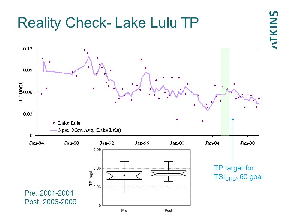Reality Check- Lake Lulu TP p=0.38 TP target for TSI CHLA 60 goal Pre: 2001-2004 Post: 2006-2009