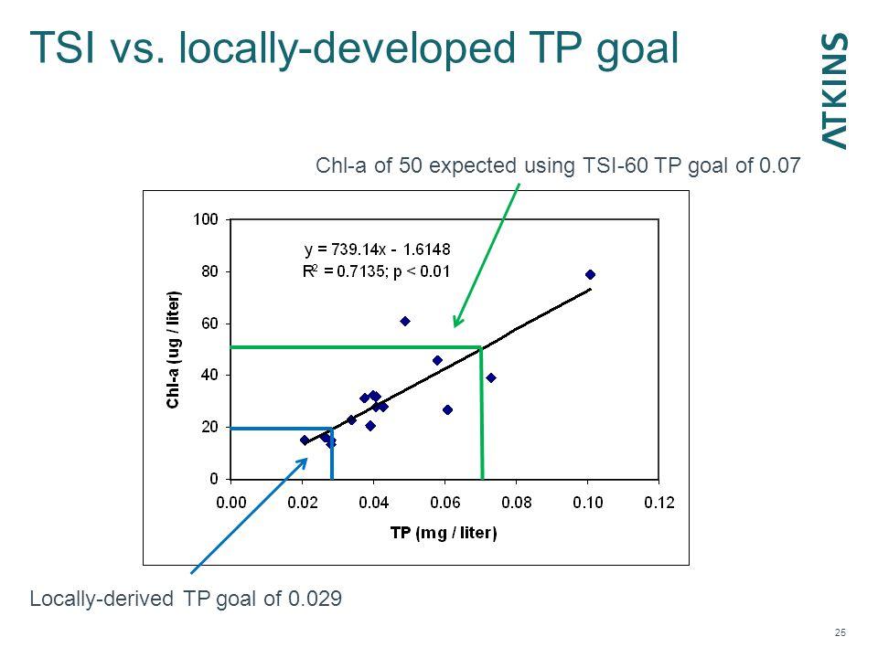 TSI vs.