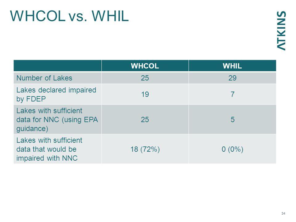 WHCOL vs.