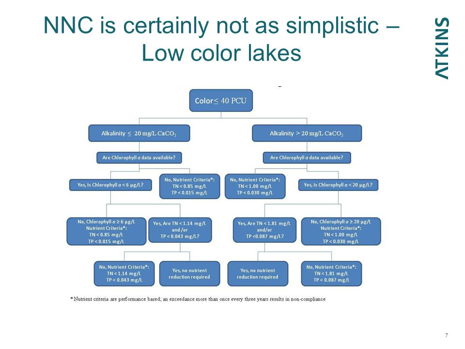 NNC is certainly not as simplistic – Low color lakes 7
