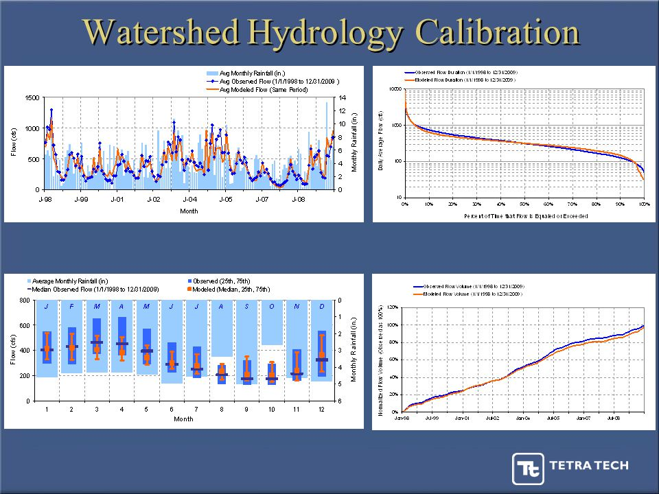 Watershed Hydrology Calibration
