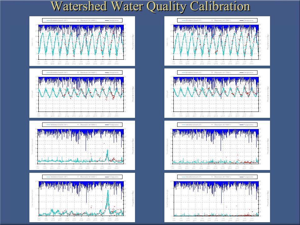 Lake Hydrodynamics Calibration
