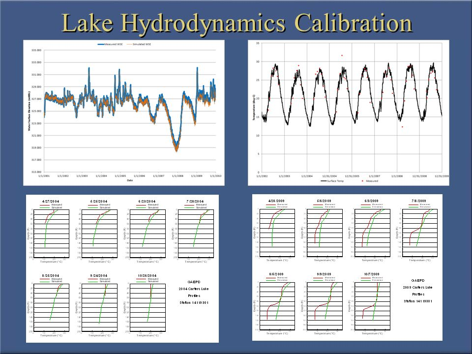 Lake Water Quality Calibration