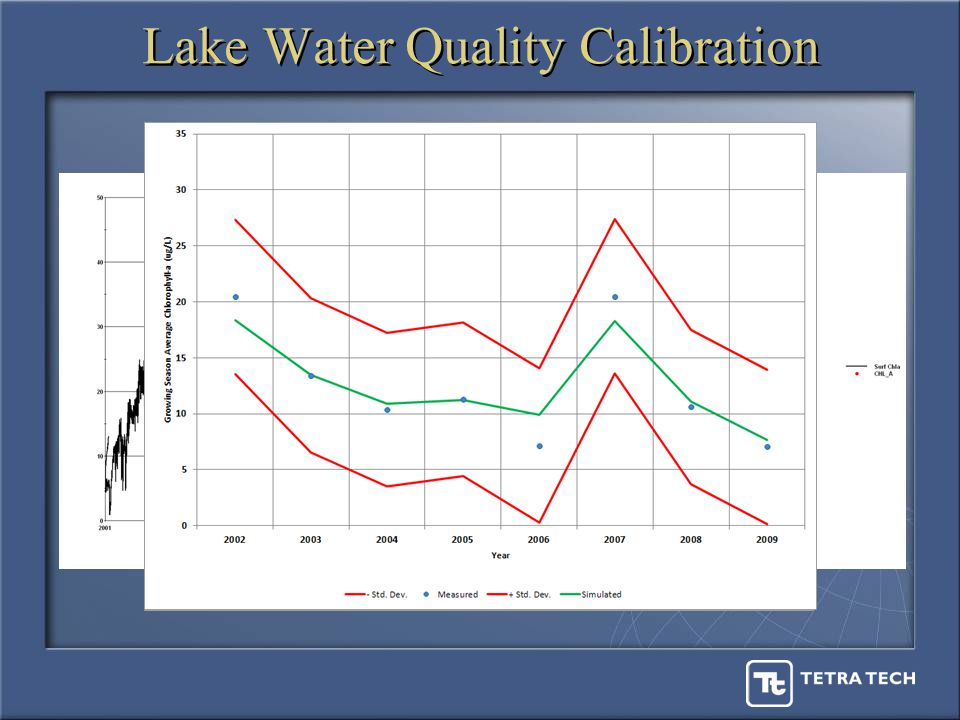 Lake Water Quality Calibration
