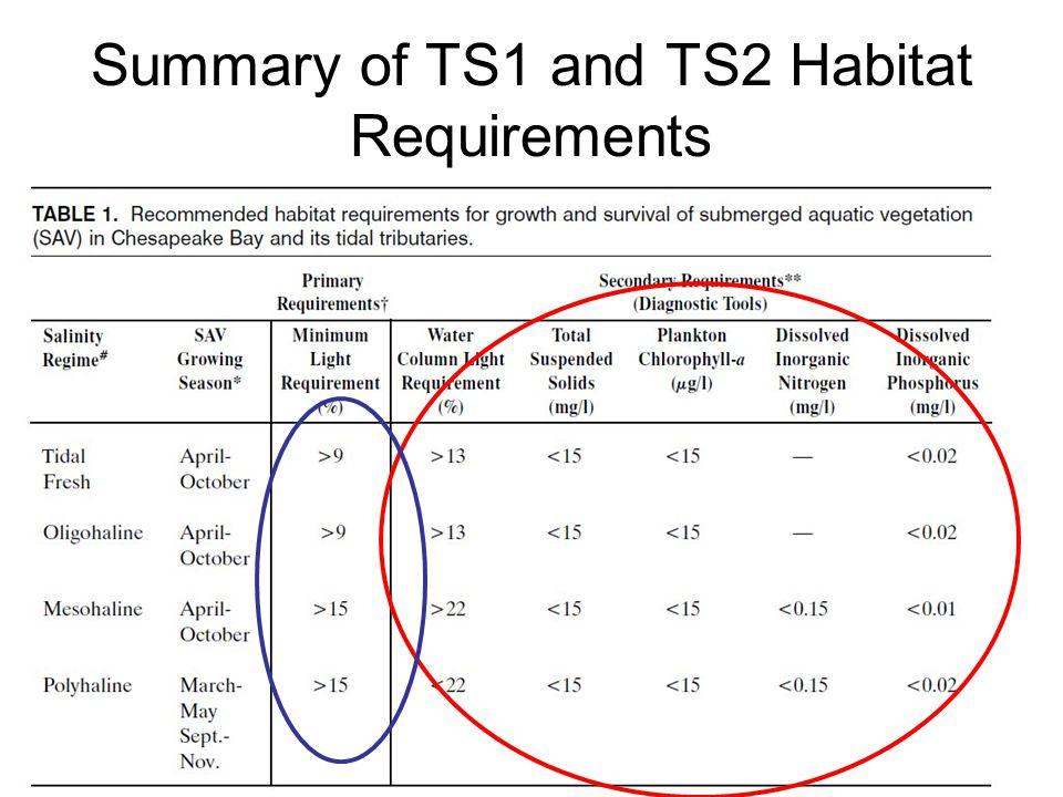 Summary of TS1 and TS2 Habitat Requirements