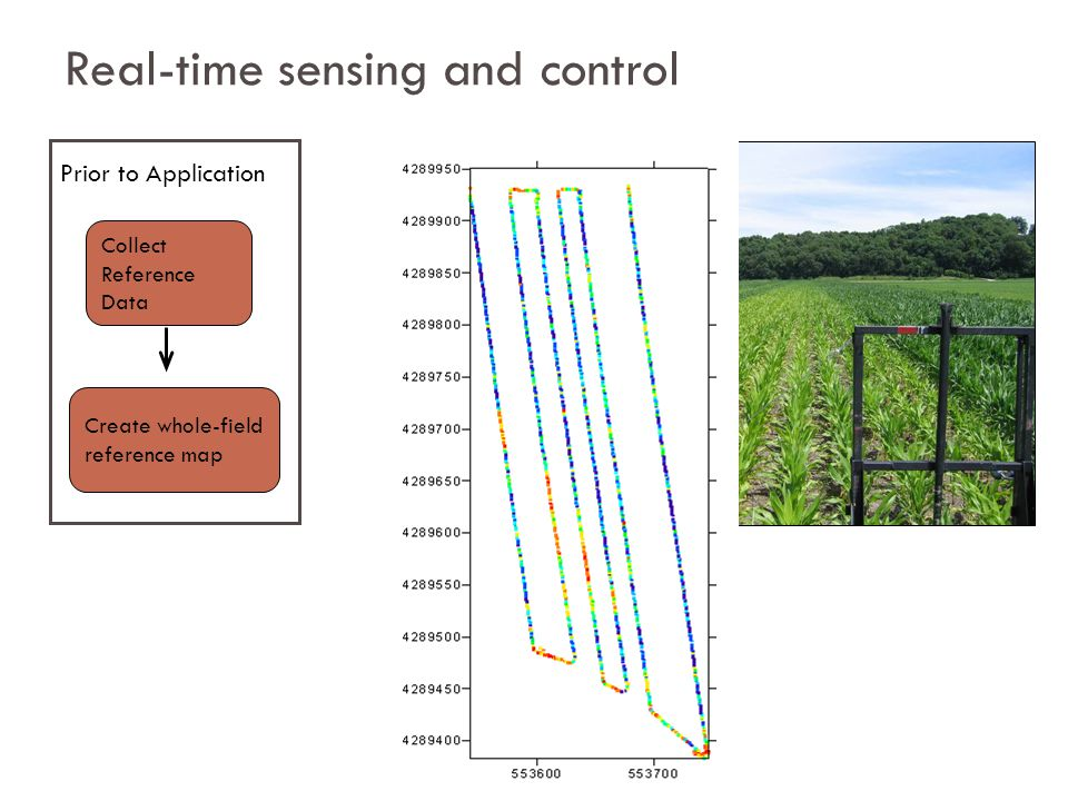 Real-time sensing and control Collect Reference Data Create whole-field reference map Prior to Application