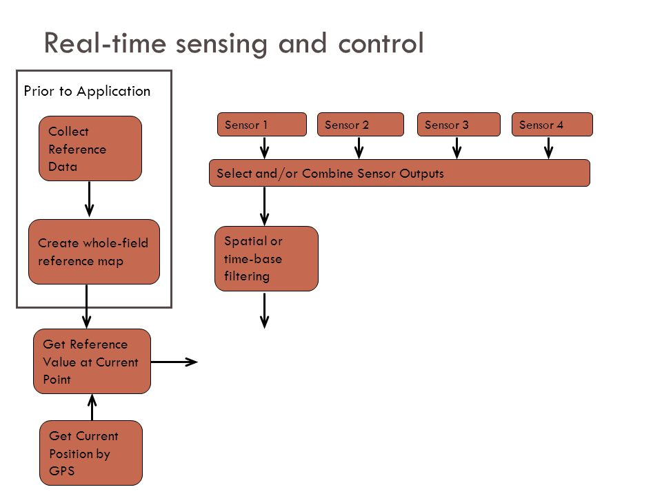 Real-time sensing and control Collect Reference Data Create whole-field reference map Get Current Position by GPS Prior to Application Get Reference Value at Current Point Sensor 1Sensor 2Sensor 3Sensor 4 Select and/or Combine Sensor Outputs Spatial or time-base filtering